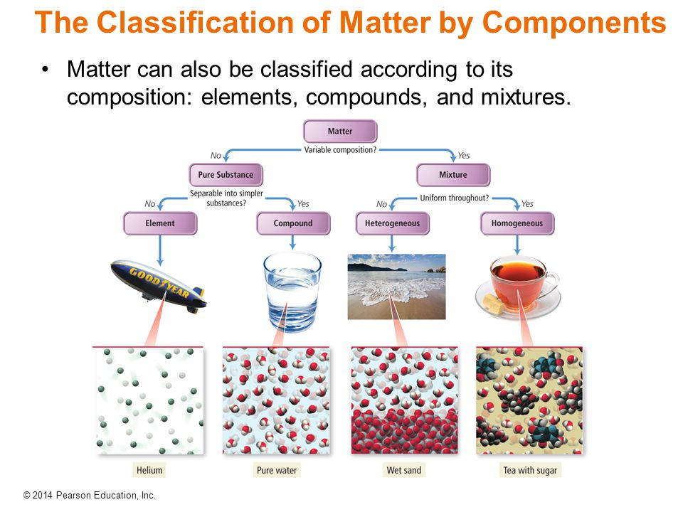 The Classification of Matter by Components