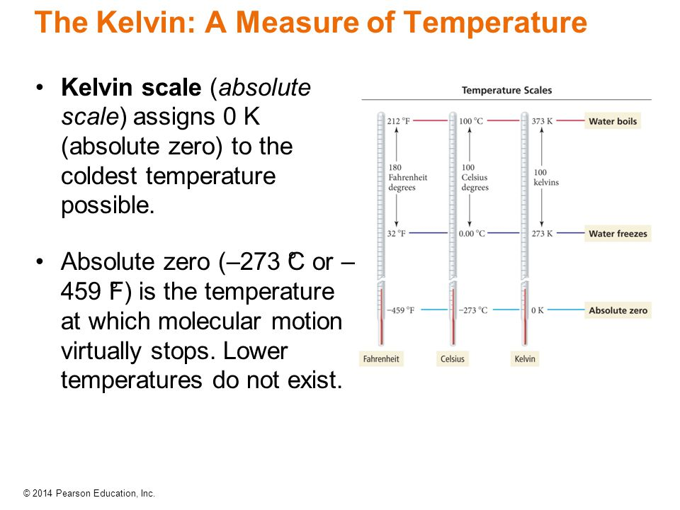 The Kelvin: A Measure of Temperature