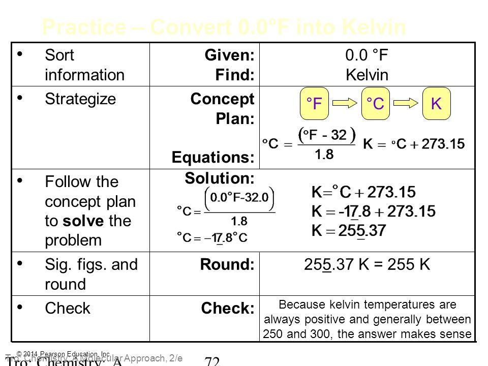 Practice – Convert 0.0°F into Kelvin