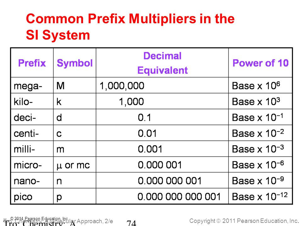 Common Prefix Multipliers in the SI System
