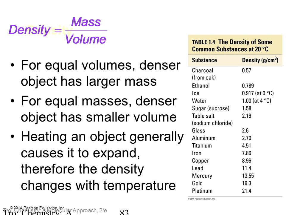 For equal volumes, denser object has larger mass
