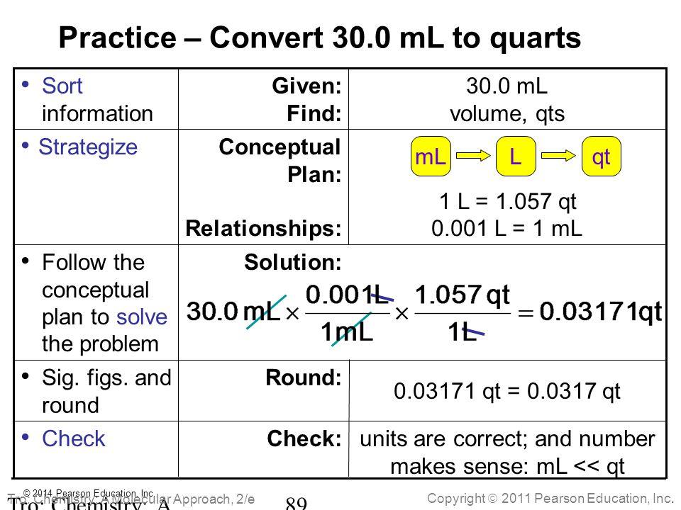 Practice – Convert 30.0 mL to quarts