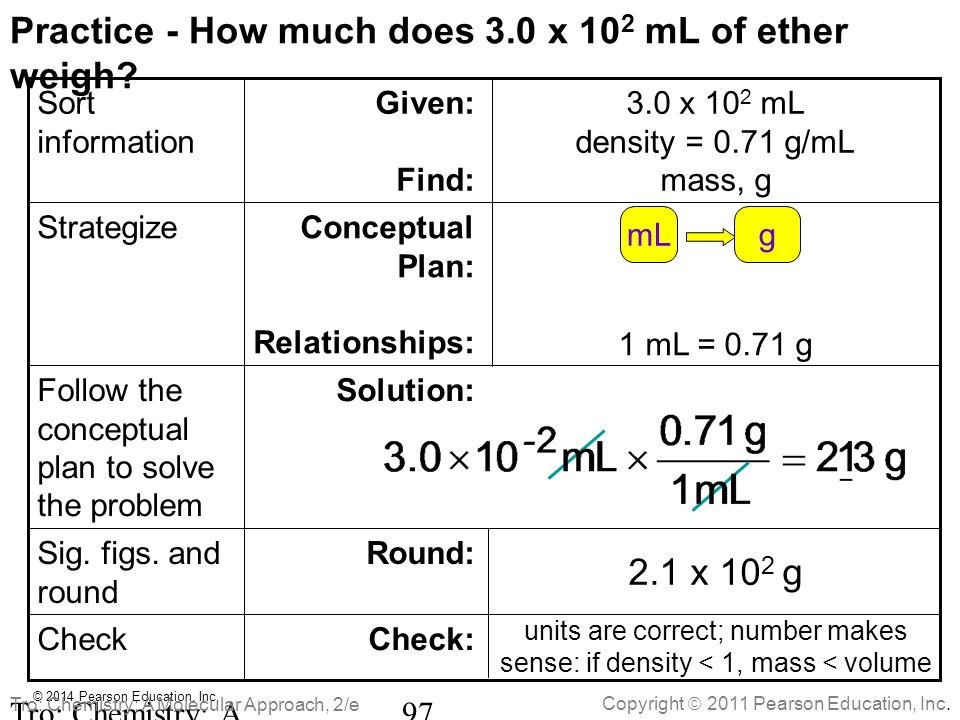 Practice - How much does 3.0 x 102 mL of ether weigh
