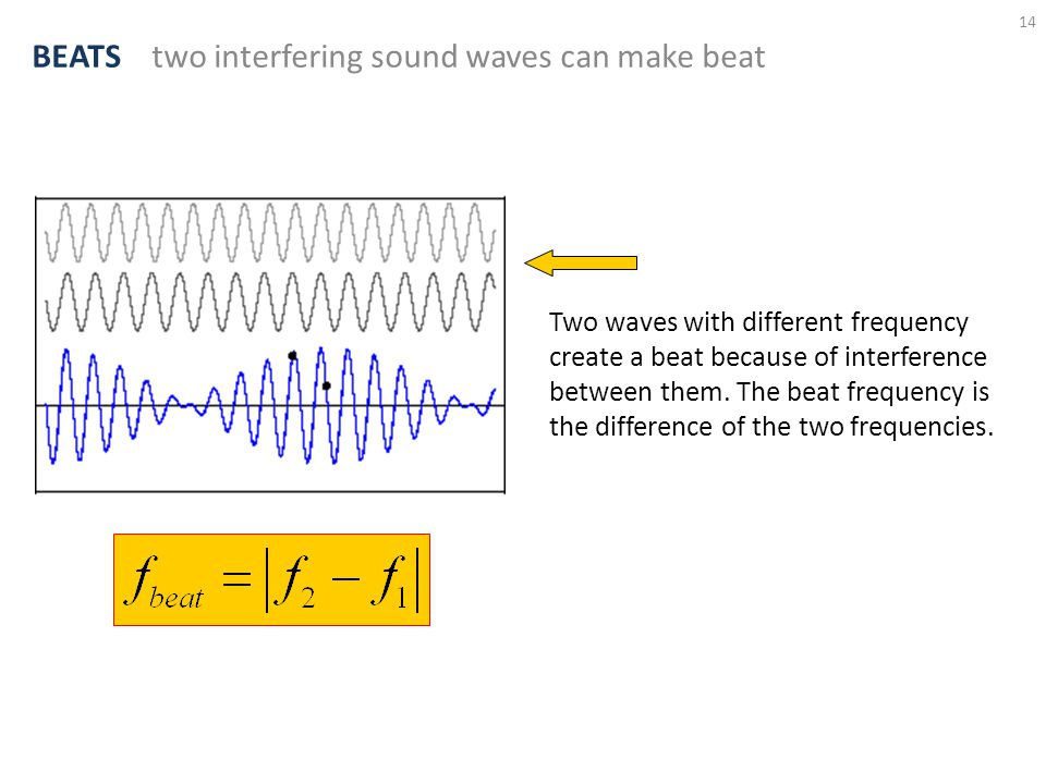 BEATS two interfering sound waves can make beat