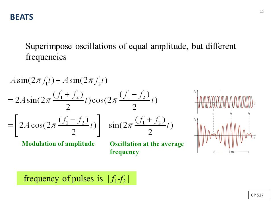 frequency of pulses is | f1-f2 |