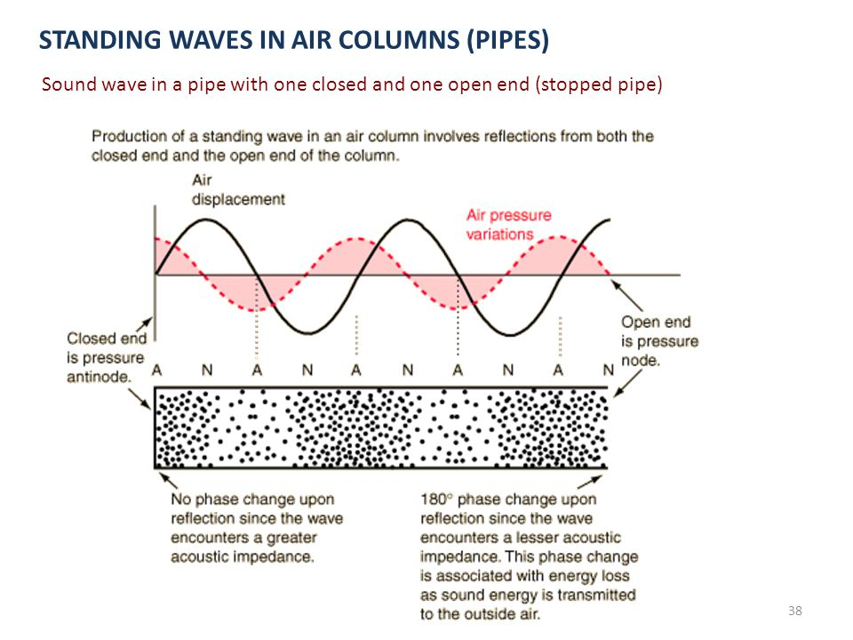 STANDING WAVES IN AIR COLUMNS (PIPES)
