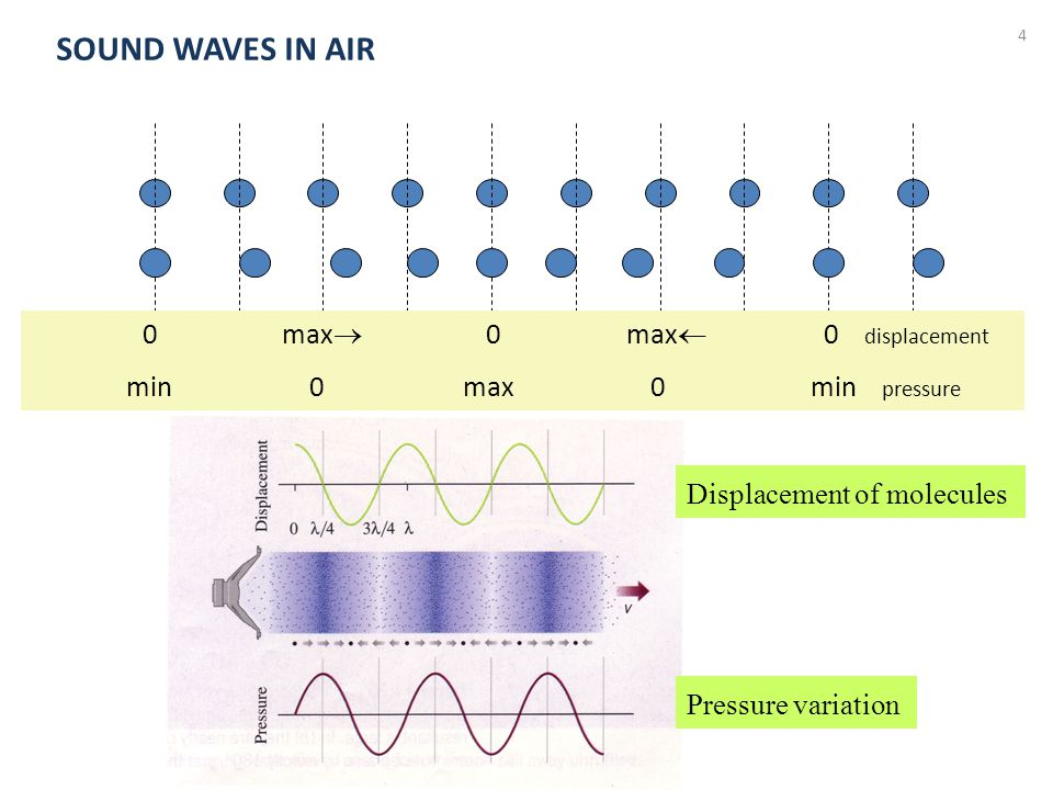 SOUND WAVES IN AIR 0 max 0 max 0 displacement