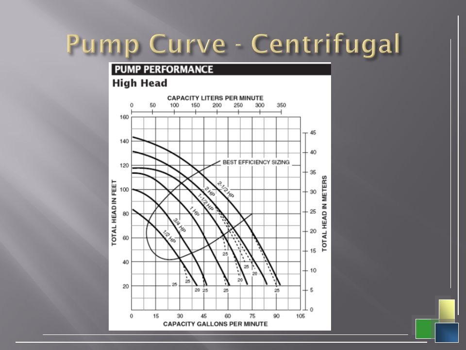 Pump Curve - Centrifugal