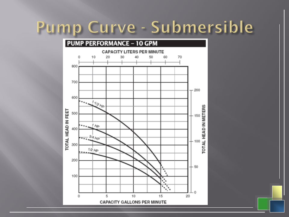 Pump Curve - Submersible