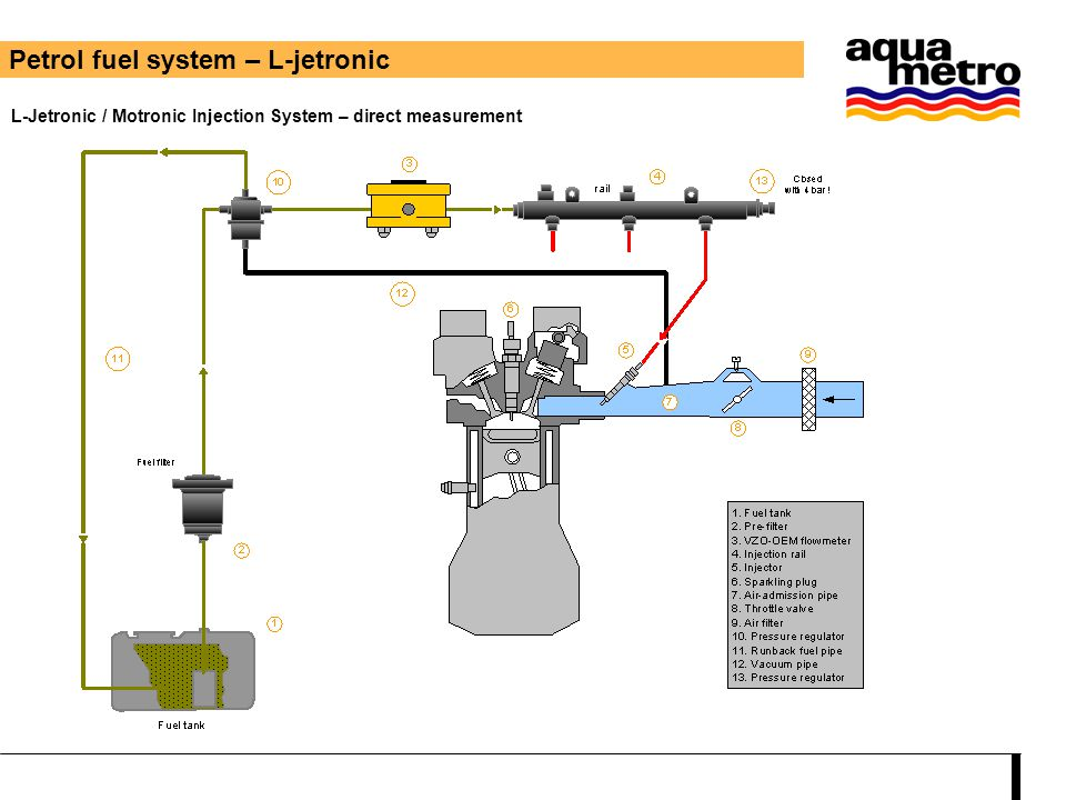 Petrol fuel system – L-jetronic