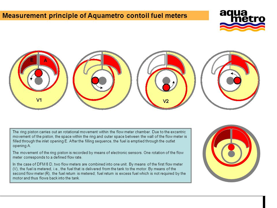 Measurement principle of Aquametro contoil fuel meters