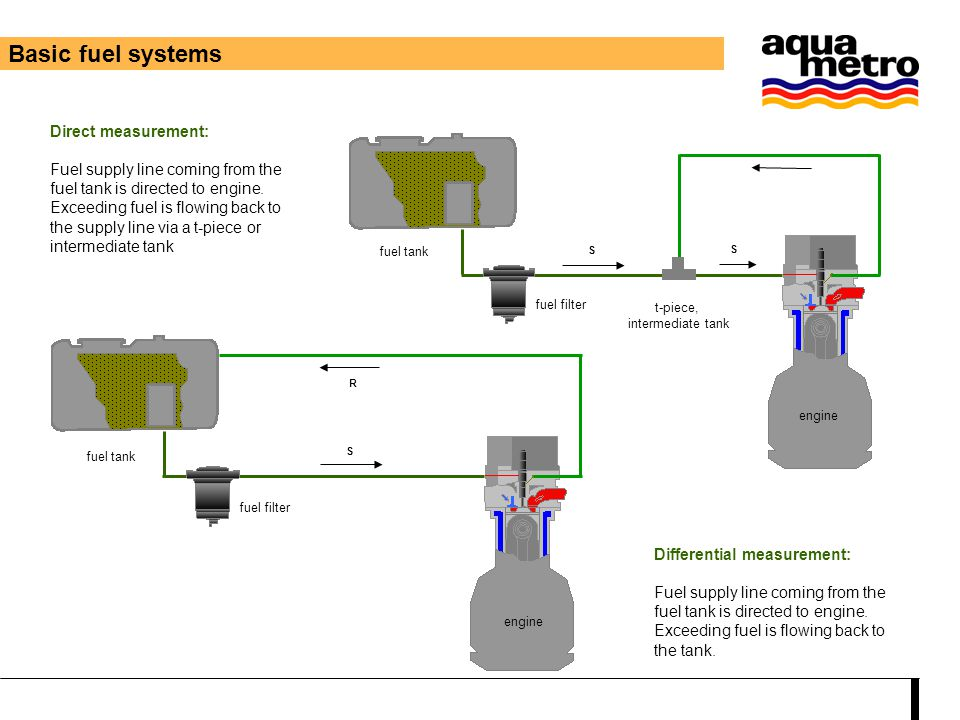 Basic fuel systems Direct measurement: