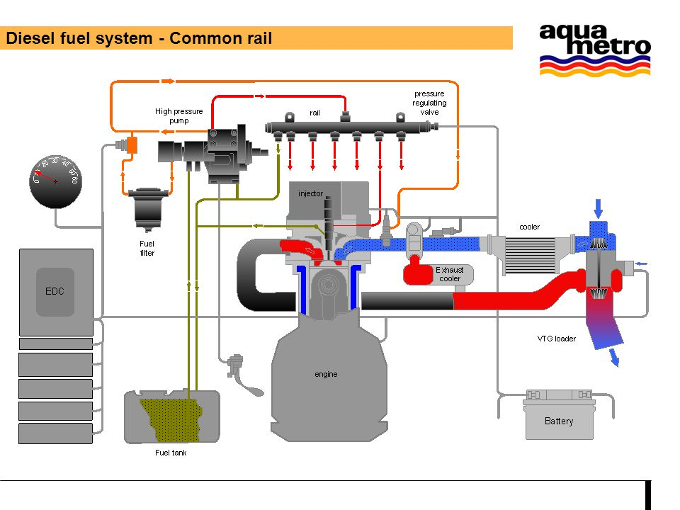 Diesel fuel system - Common rail