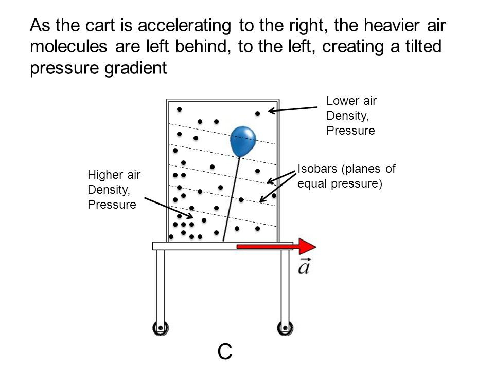 As the cart is accelerating to the right, the heavier air molecules are left behind, to the left, creating a tilted pressure gradient
