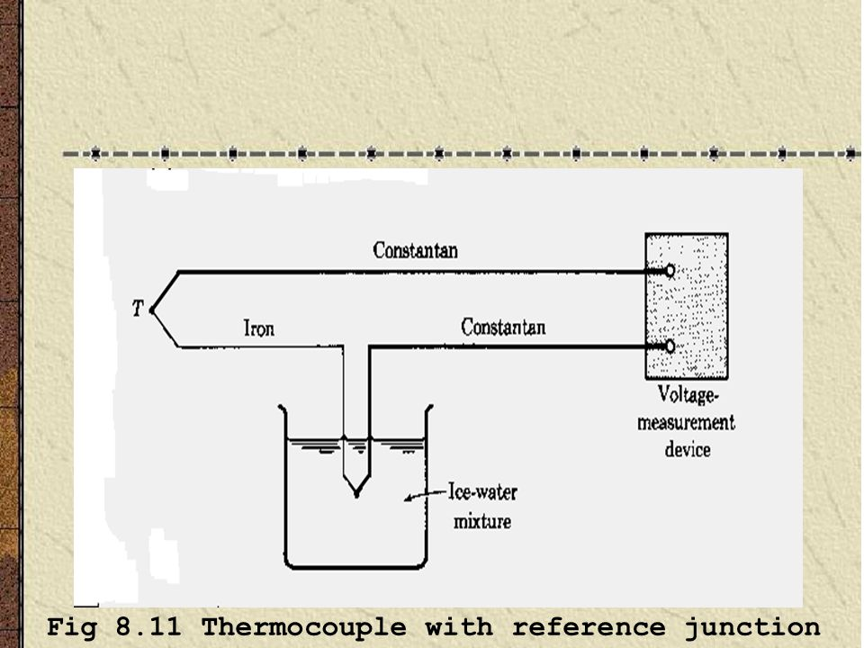 Fig 8.11 Thermocouple with reference junction