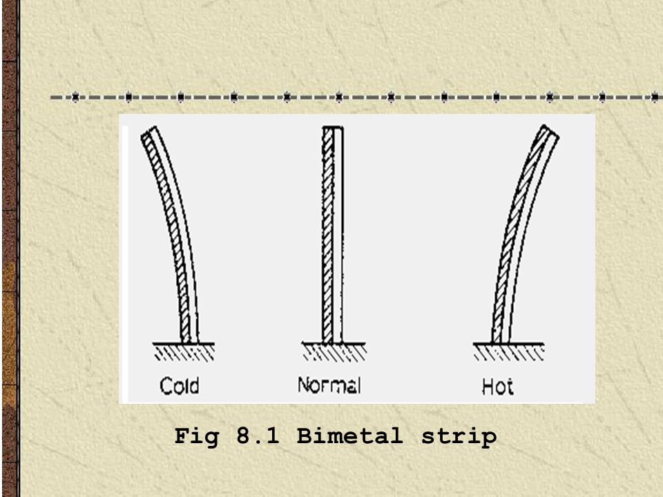 Fig 8.1 Bimetal strip