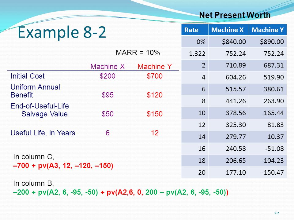 Example 8-2 Net Present Worth Rate Machine X Machine Y 0% $840.00