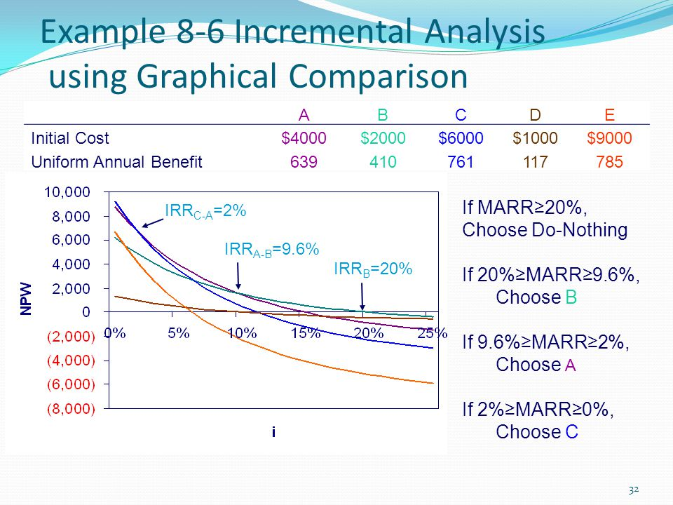Example 8-6 Incremental Analysis using Graphical Comparison