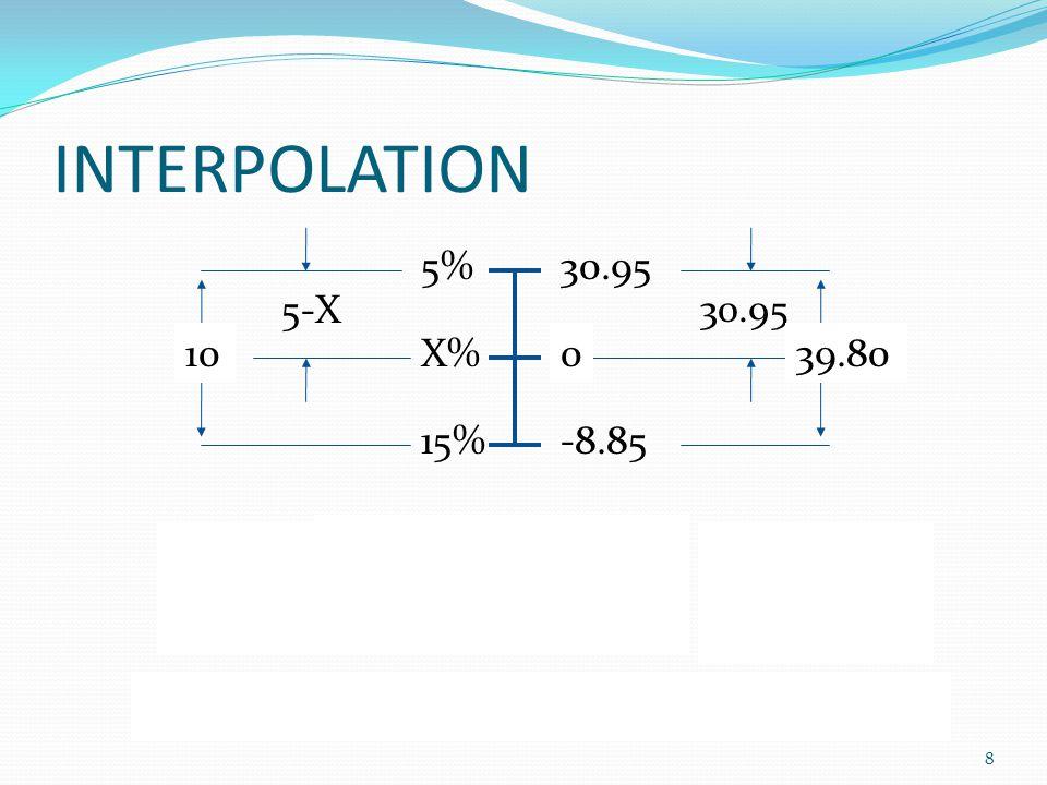 INTERPOLATION 5% 15% X% 30.95 -8.85 5-X 10 39.80