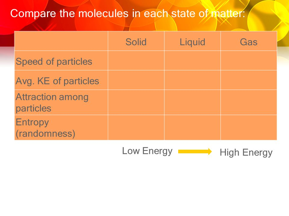 Compare the molecules in each state of matter: