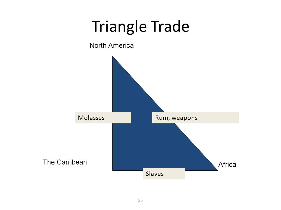 Triangle Trade North America Molasses Rum, weapons The Carribean
