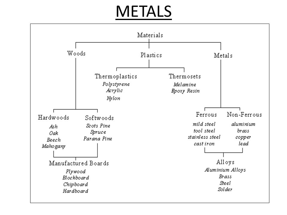 Metals What Is Metal Different Types Of Metals Ferrous