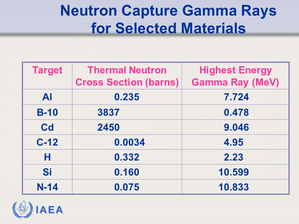 Neutron Capture Gamma Rays for Selected Materials