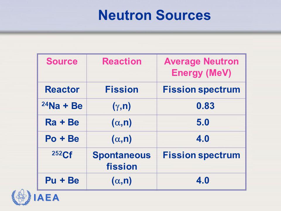 Average Neutron Energy (MeV)