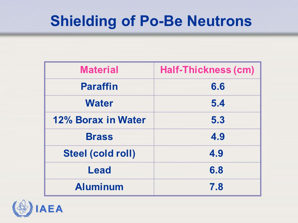Shielding of Po-Be Neutrons