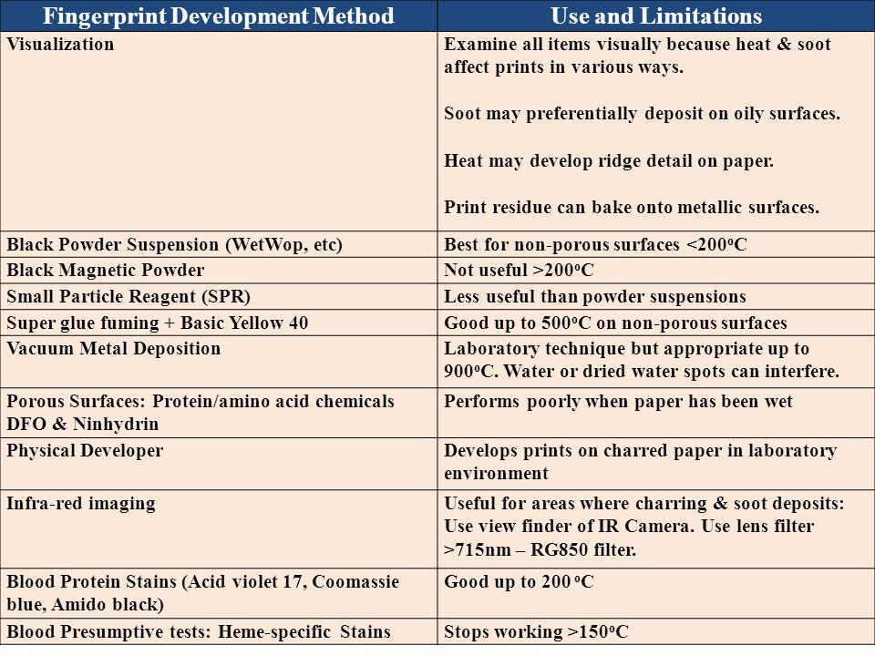 Fingerprint Development Method