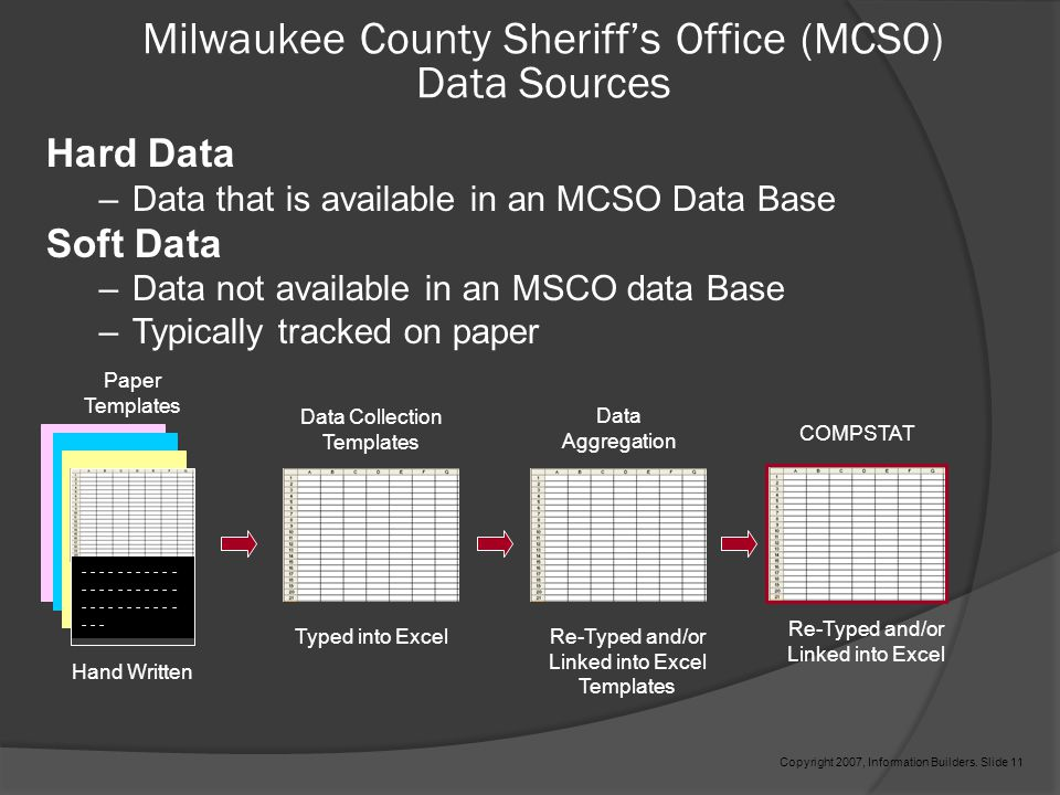 Milwaukee County Sheriff's Office (MCSO) Data Sources