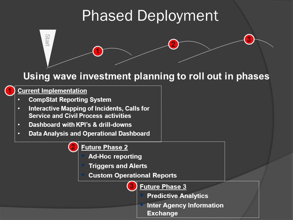 Using wave investment planning to roll out in phases