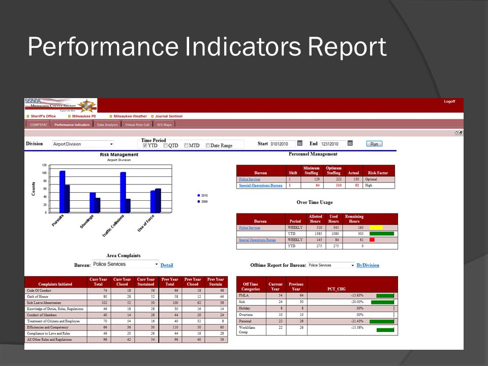 Performance Indicators Report