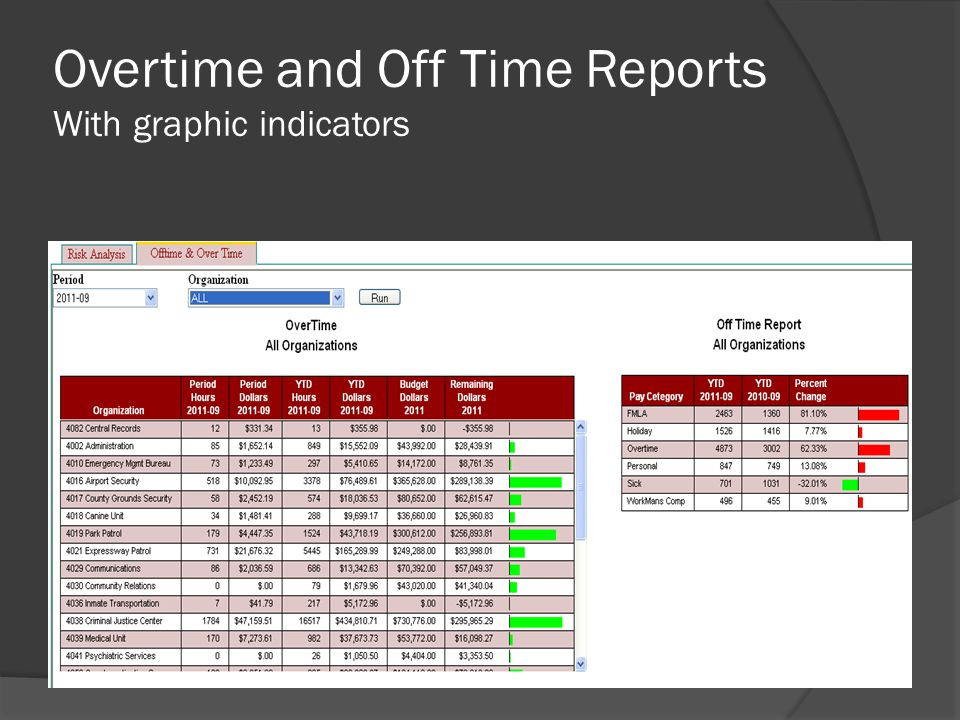 Overtime and Off Time Reports With graphic indicators