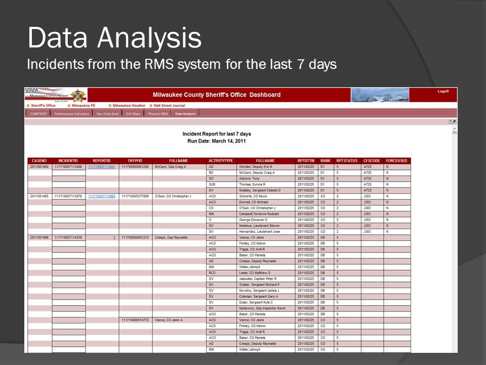 Data Analysis Incidents from the RMS system for the last 7 days