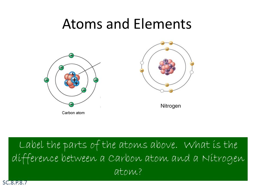 Atoms and Elements The number of subatomic particles- neutron, electrons, protons.
