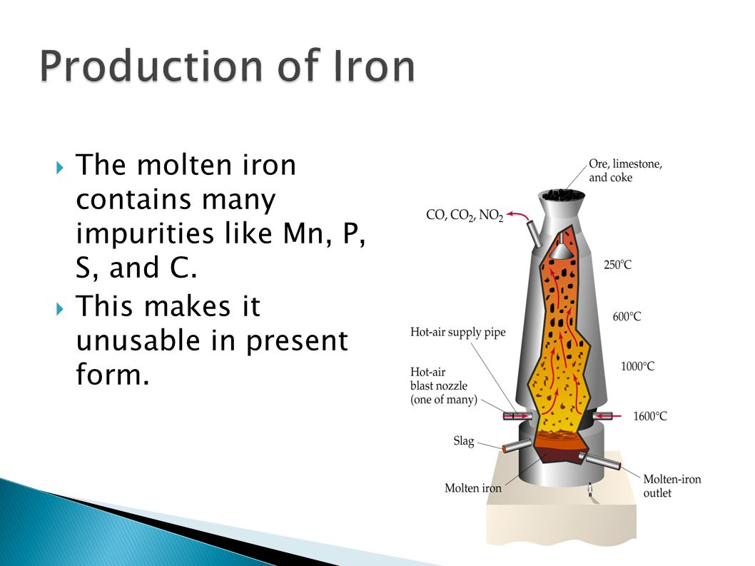 Production of Iron The molten iron contains many impurities like Mn, P, S, and C.