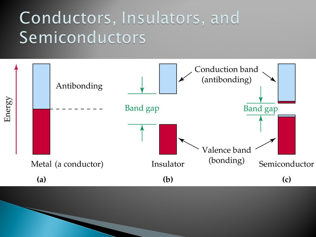Conductors, Insulators, and Semiconductors