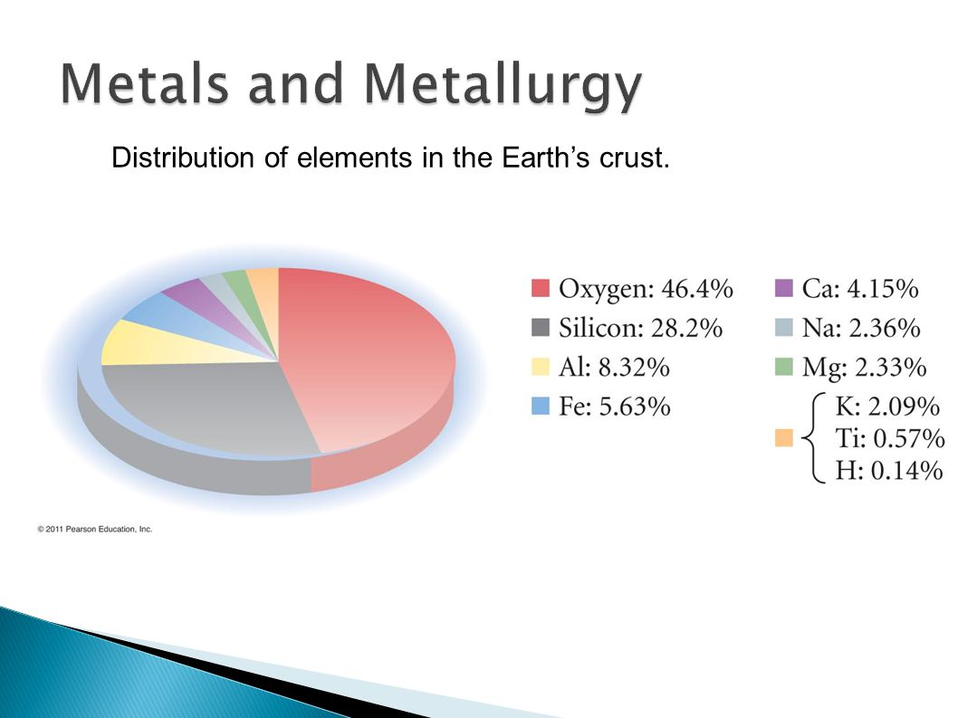 Metals and Metallurgy Distribution of elements in the Earth's crust.