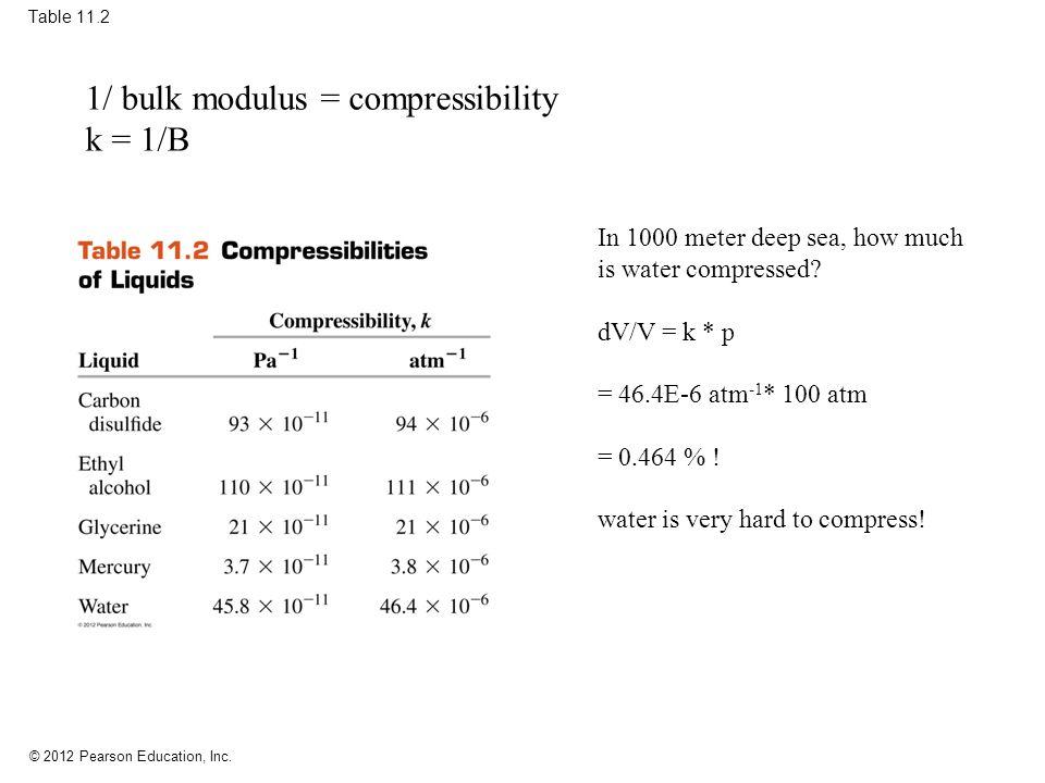 1/ bulk modulus = compressibility k = 1/B
