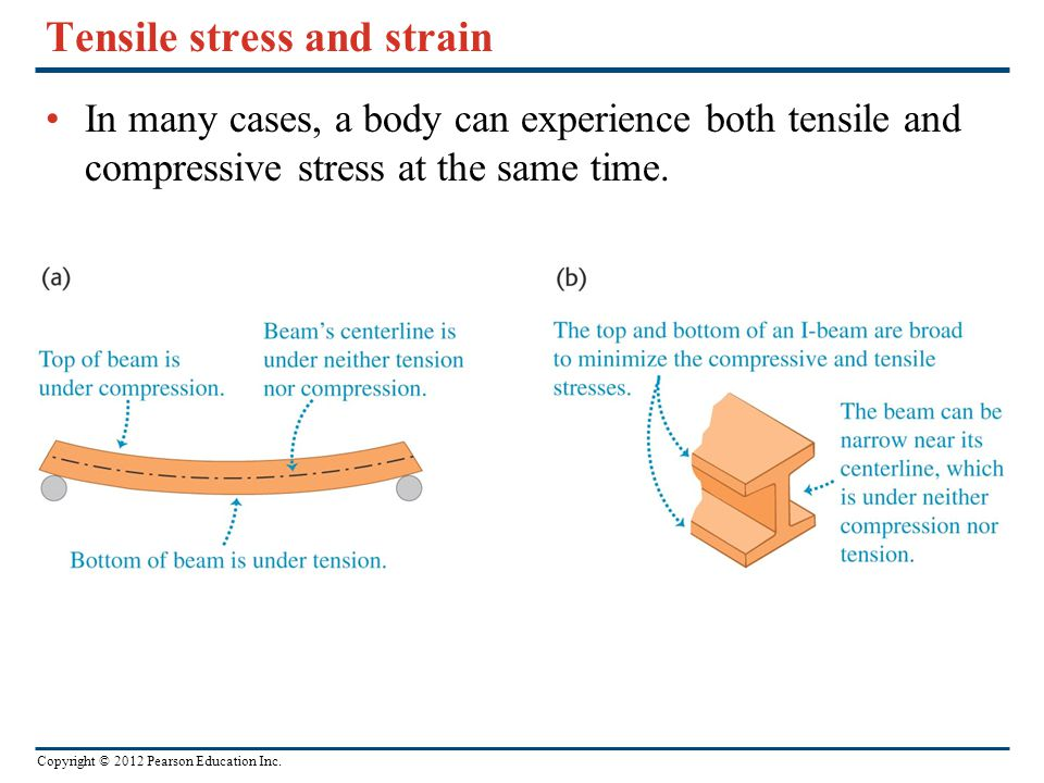 Tensile stress and strain