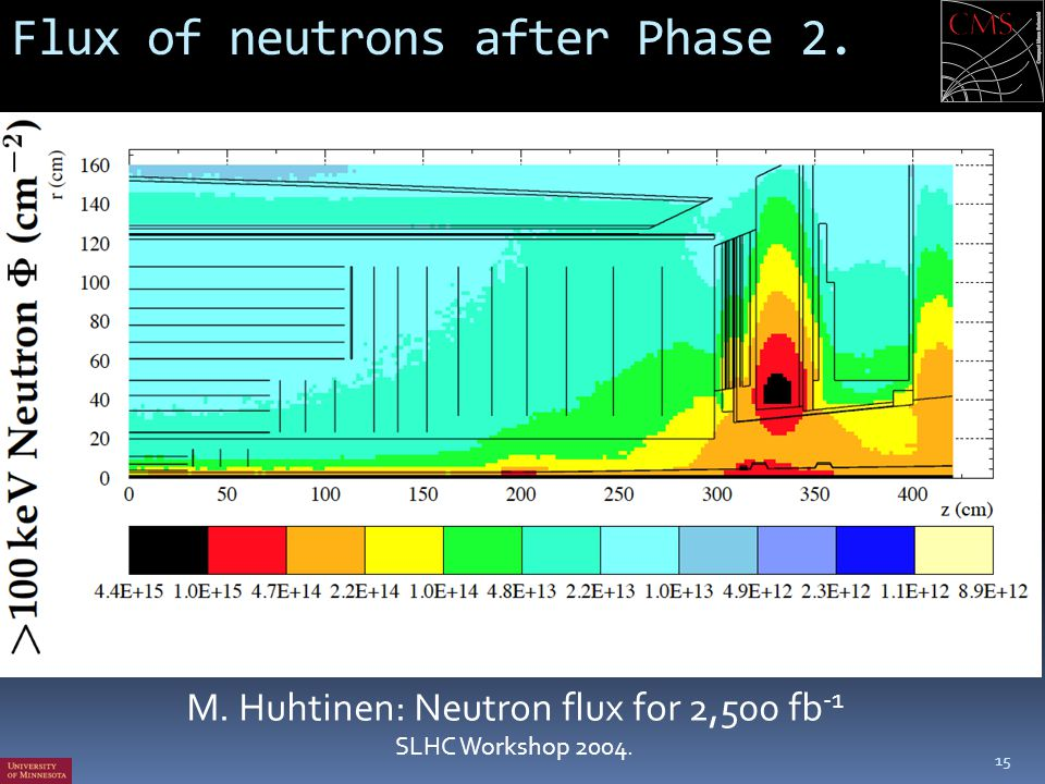 Flux of neutrons after Phase 2.