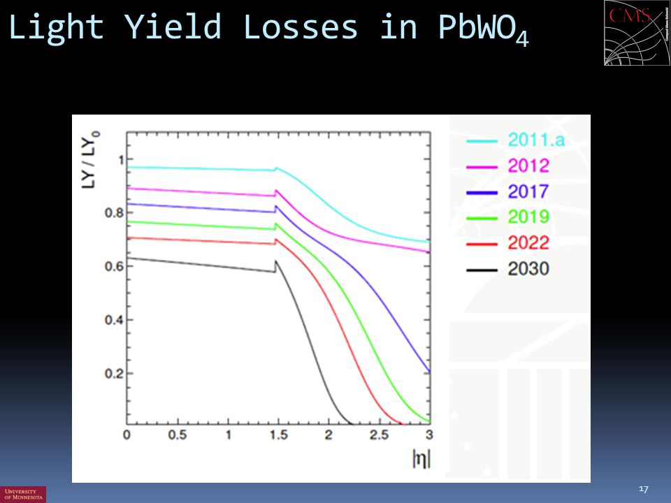 Light Yield Losses in PbWO4