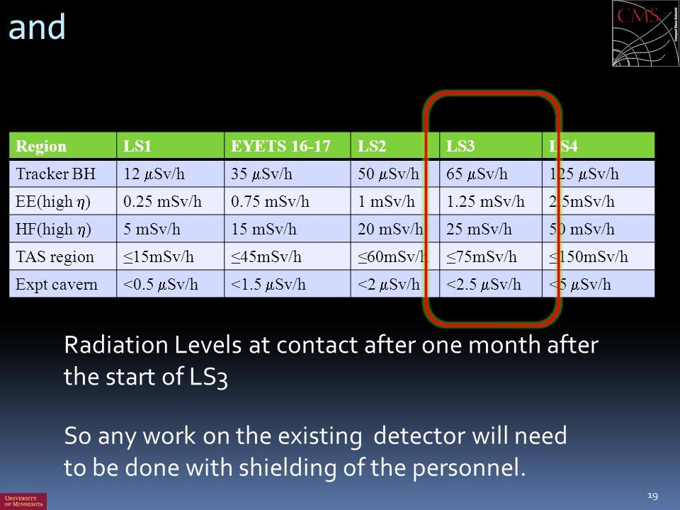 and Radiation Levels at contact after one month after the start of LS3