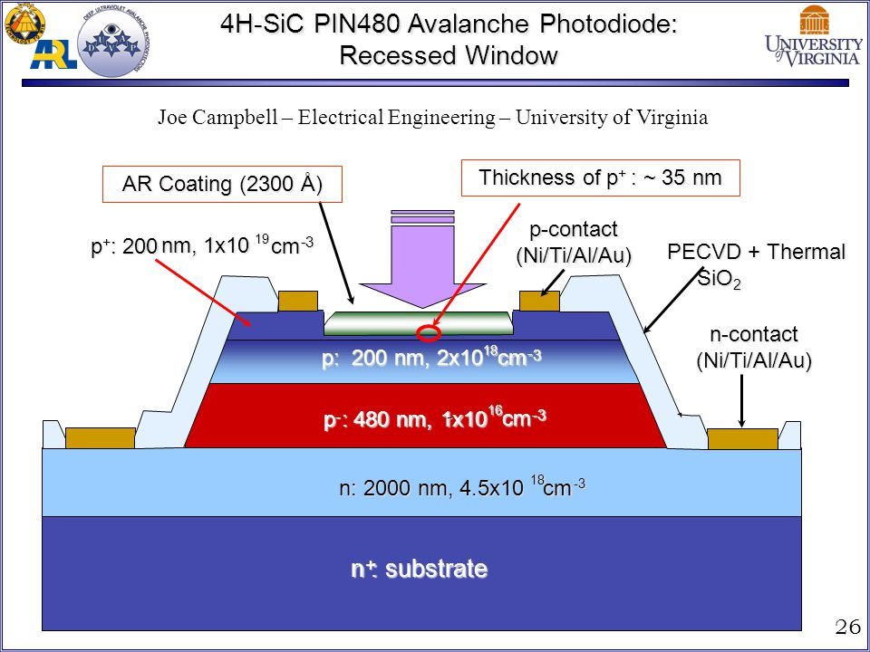 4H-SiC PIN480 Avalanche Photodiode: Recessed Window