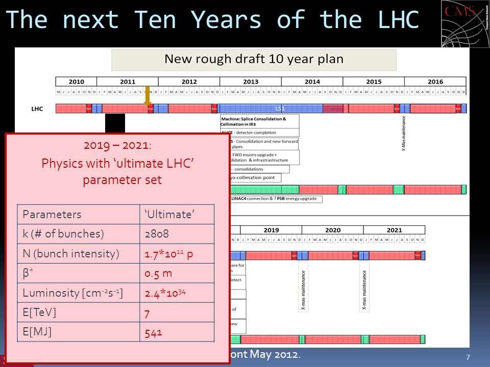 The next Ten Years of the LHC