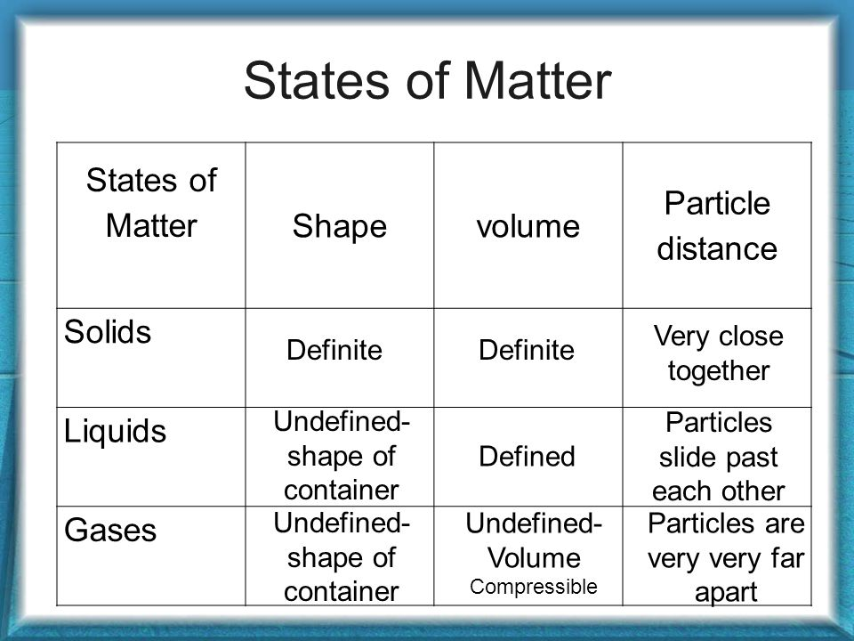 States of Matter States of Matter Shape volume Particle distance