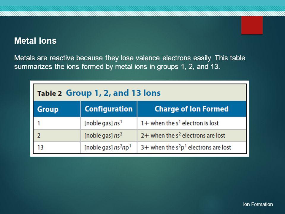 Metal Ions