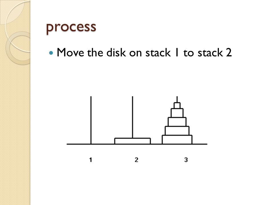 process Move the disk on stack 1 to stack 2