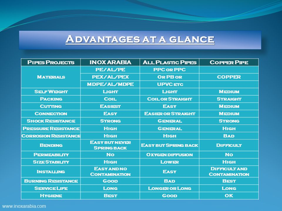 Advantages at a glance Pipes Projects INOX ARABIA All Plastic Pipes